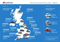 Fastest Selling Used Car?